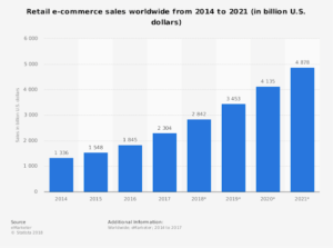 Ecommerce-Growth-Trend